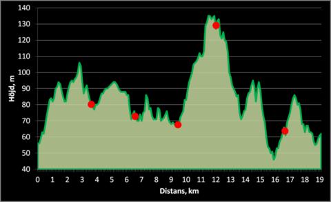 Md banprofil 19 km