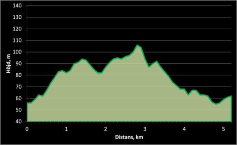 Md banprofil 5 km