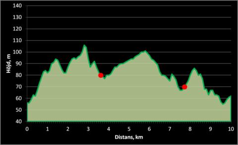 Md banprofil 10 km