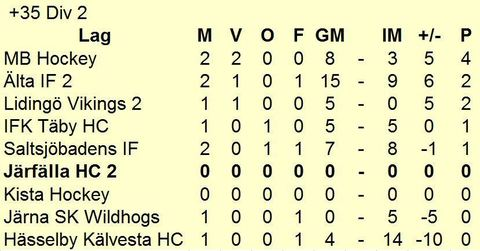 Md tabell div 2